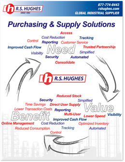 Inventory Management, Purchasing Management and Industrial